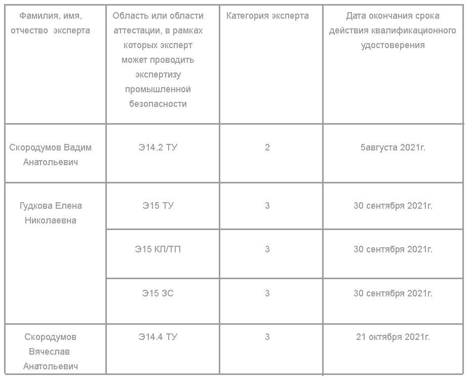 таблица аттестации экспертов